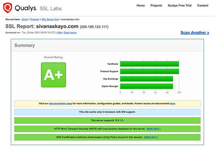 Bablab portfolio website on Qualys SSL Labs